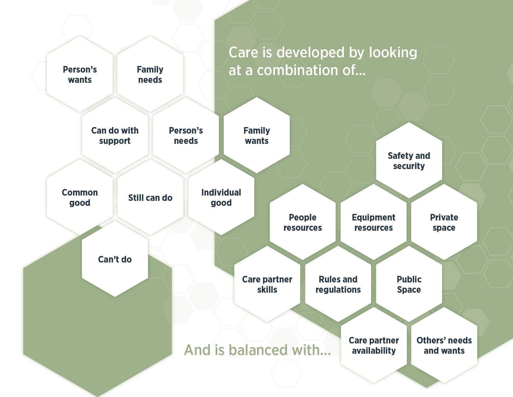 Person-centered care program