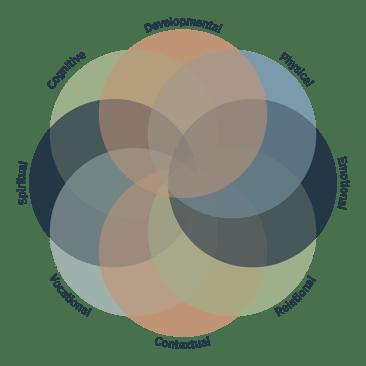 HGE-DimensionsofWellness-Graphics-01 (1)
